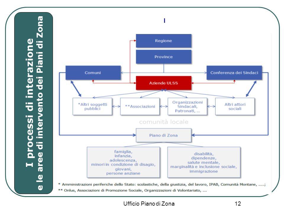 12 Ufficio Piano di Zona I I processi di interazione e le aree di intervento dei Piani di Zona