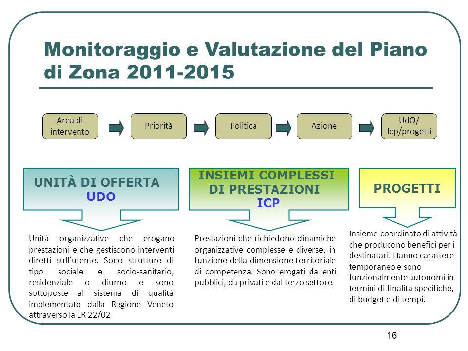 16 Monitoraggio e Valutazione del Piano di Zona 2011-2015 Area di intervento PrioritàPoliticaAzione UdO/ Icp/progetti UNITÀ DI OFFERTA UDO INSIEMI COMPLESSI DI PRESTAZIONI ICP PROGETTI Unità organizzative che erogano prestazioni e che gestiscono interventi diretti sullutente.