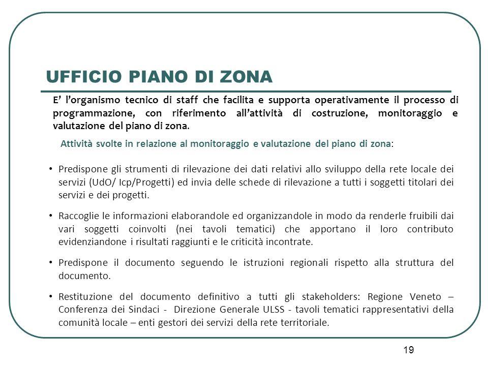 19 UFFICIO PIANO DI ZONA Predispone gli strumenti di rilevazione dei dati relativi allo sviluppo della rete locale dei servizi (UdO/ Icp/Progetti) ed invia delle schede di rilevazione a tutti i soggetti titolari dei servizi e dei progetti.