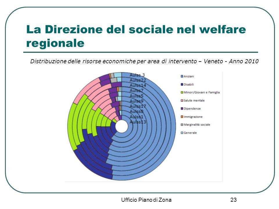 23 Ufficio Piano di Zona La Direzione del sociale nel welfare regionale Distribuzione delle risorse economiche per area di intervento – Veneto - Anno 2010