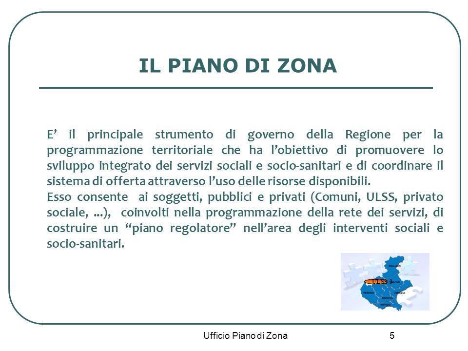 5 Ufficio Piano di Zona IL PIANO DI ZONA E il principale strumento di governo della Regione per la programmazione territoriale che ha lobiettivo di promuovere lo sviluppo integrato dei servizi sociali e socio-sanitari e di coordinare il sistema di offerta attraverso luso delle risorse disponibili.