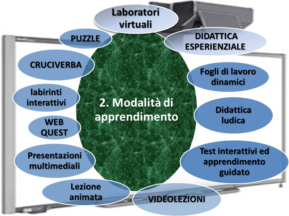 2. Modalità di apprendimento Laboratori virtuali DIDATTICA ESPERIENZIALE DIDATTICA ESPERIENZIALE Fogli di lavoro dinamici Didattica ludica Test intera