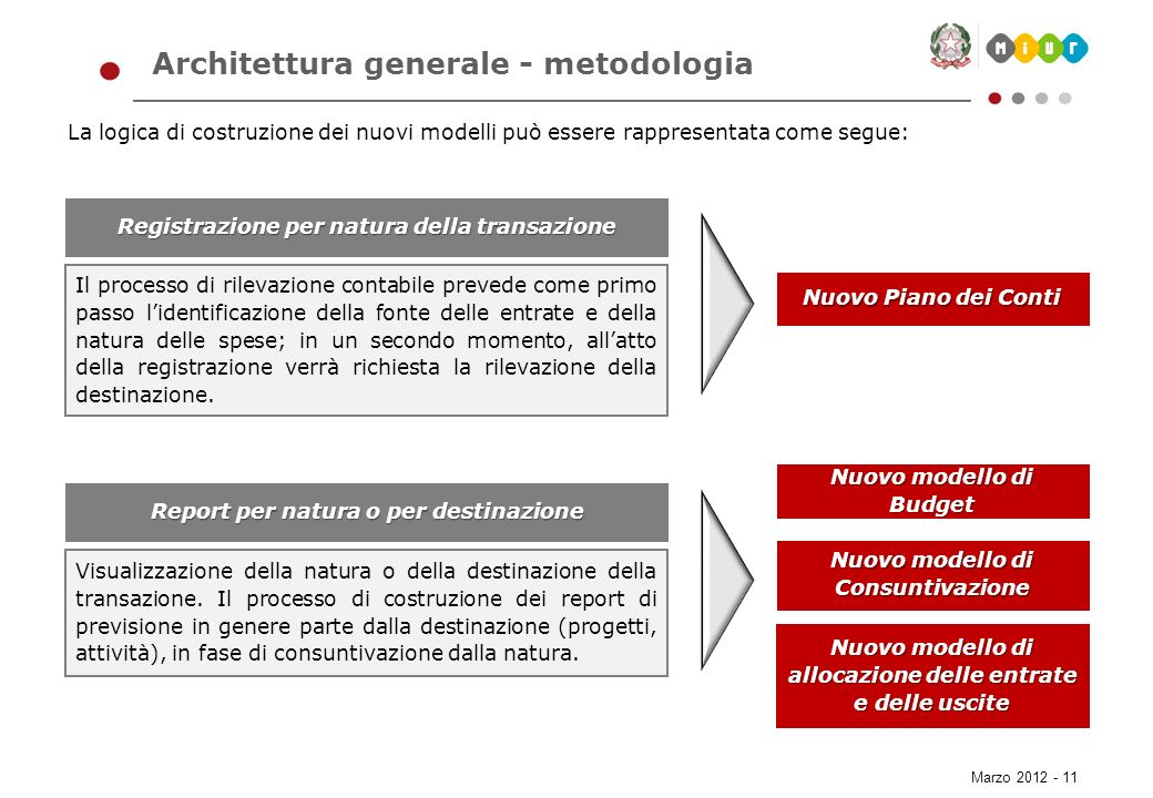 Marzo 2012 - 11 Architettura generale - metodologia La logica di costruzione dei nuovi modelli può essere rappresentata come segue: Registrazione per