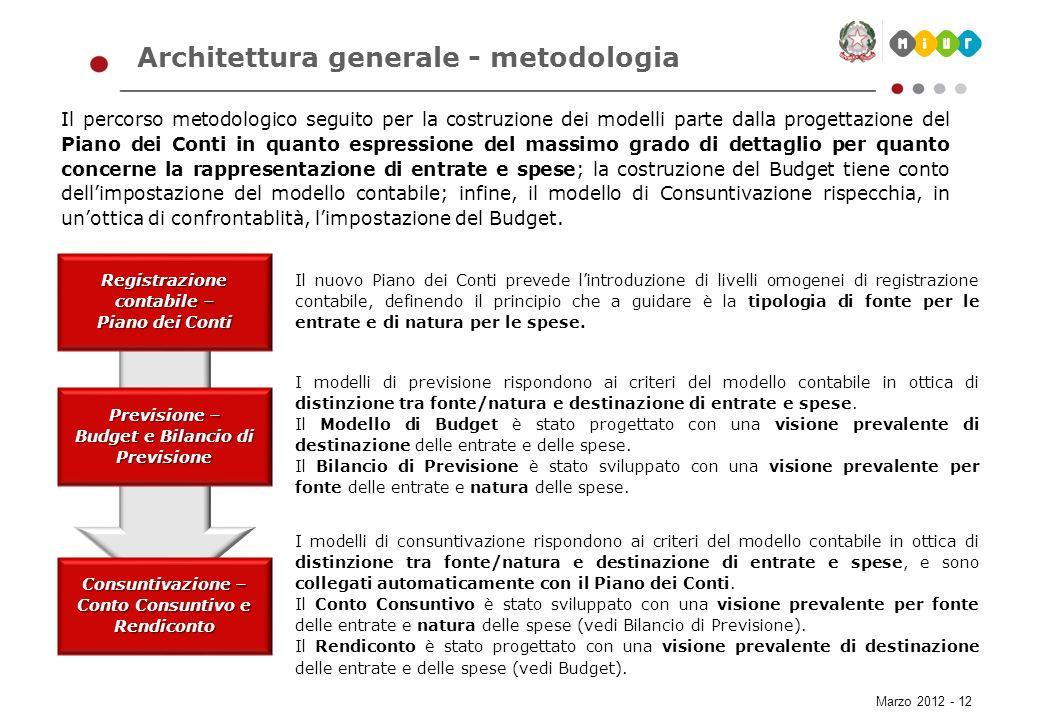 Marzo 2012 - 12 Architettura generale - metodologia Il percorso metodologico seguito per la costruzione dei modelli parte dalla progettazione del Pian