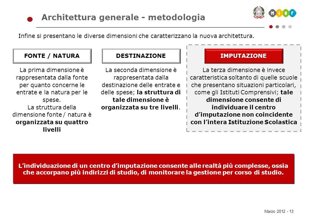 Marzo 2012 - 13 Architettura generale - metodologia Infine si presentano le diverse dimensioni che caratterizzano la nuova architettura. FONTE / NATUR