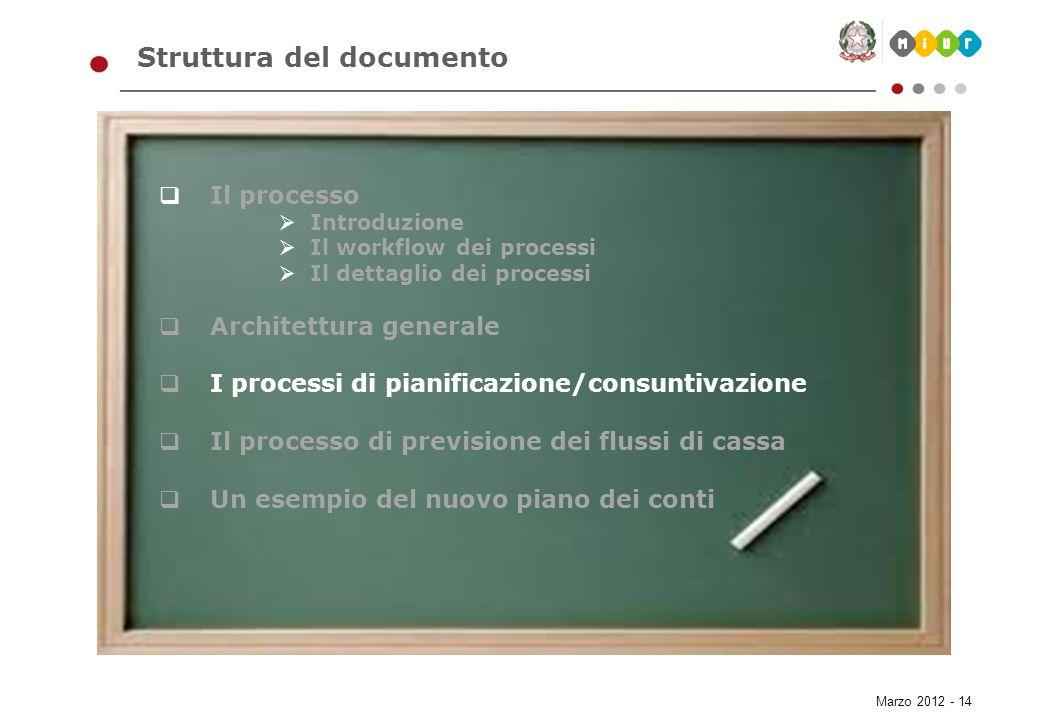 Marzo 2012 - 14 Struttura del documento Il processo Introduzione Il workflow dei processi Il dettaglio dei processi Architettura generale I processi d