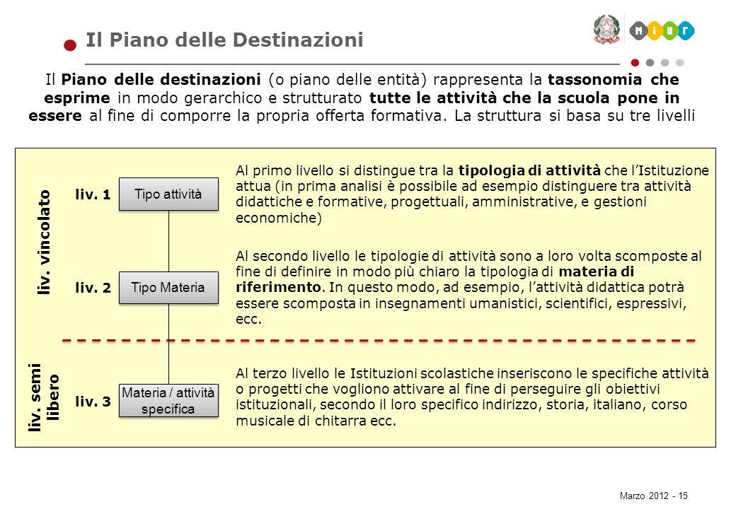 Marzo 2012 - 15 Il Piano delle Destinazioni Il Piano delle destinazioni (o piano delle entità) rappresenta la tassonomia che esprime in modo gerarchic