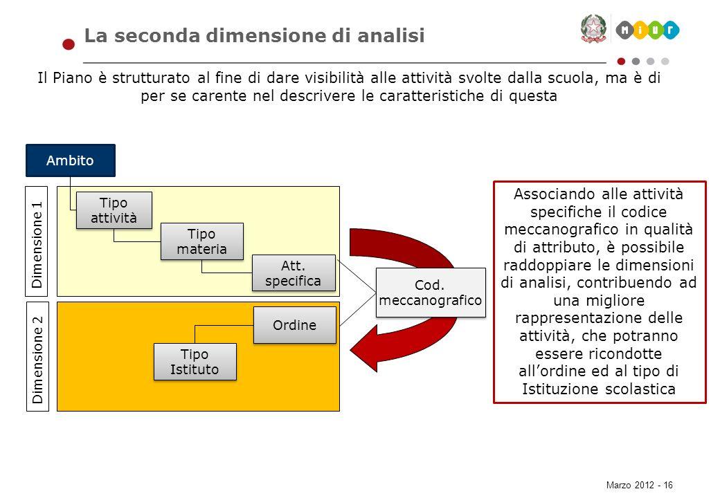 Marzo 2012 - 16 La seconda dimensione di analisi Il Piano è strutturato al fine di dare visibilità alle attività svolte dalla scuola, ma è di per se c