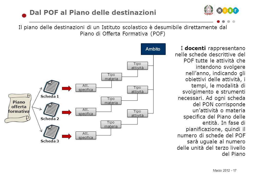 Marzo 2012 - 17 Dal POF al Piano delle destinazioni Il piano delle destinazioni di un Istituto scolastico è desumibile direttamente dal Piano di Offer