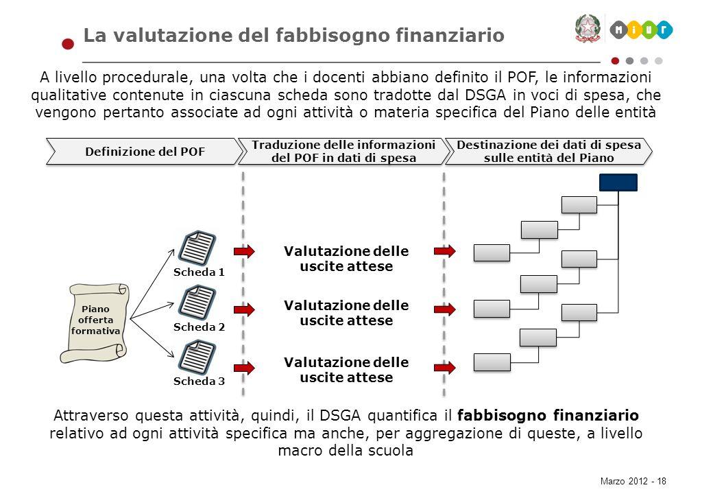 Marzo 2012 - 18 La valutazione del fabbisogno finanziario A livello procedurale, una volta che i docenti abbiano definito il POF, le informazioni qual