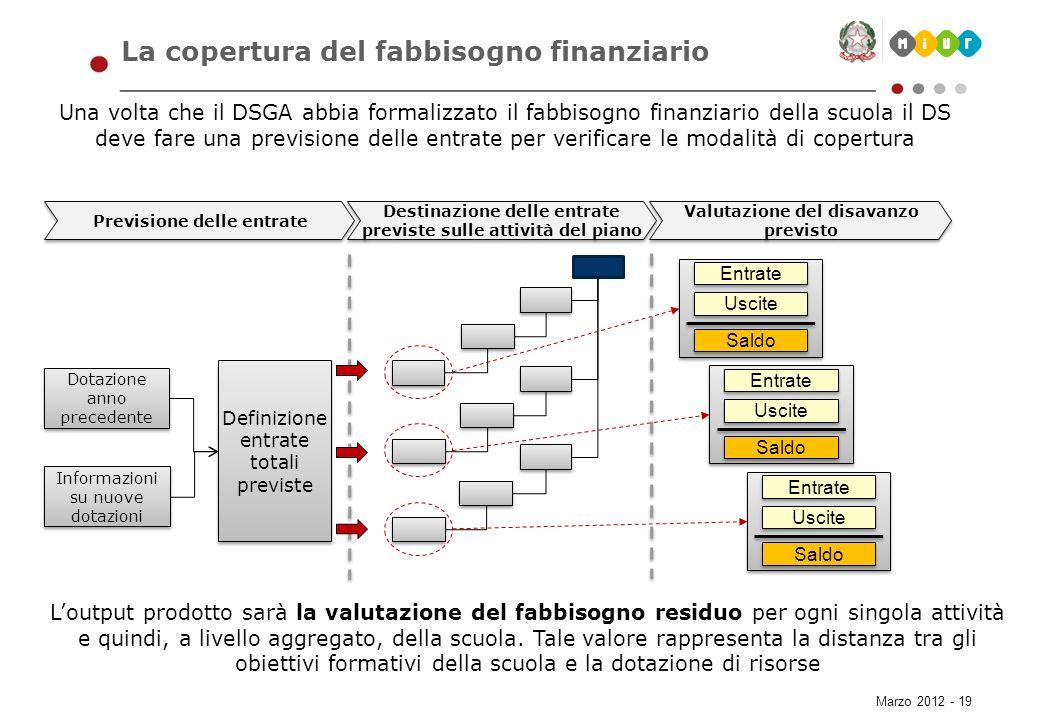 Marzo 2012 - 19 La copertura del fabbisogno finanziario Una volta che il DSGA abbia formalizzato il fabbisogno finanziario della scuola il DS deve far