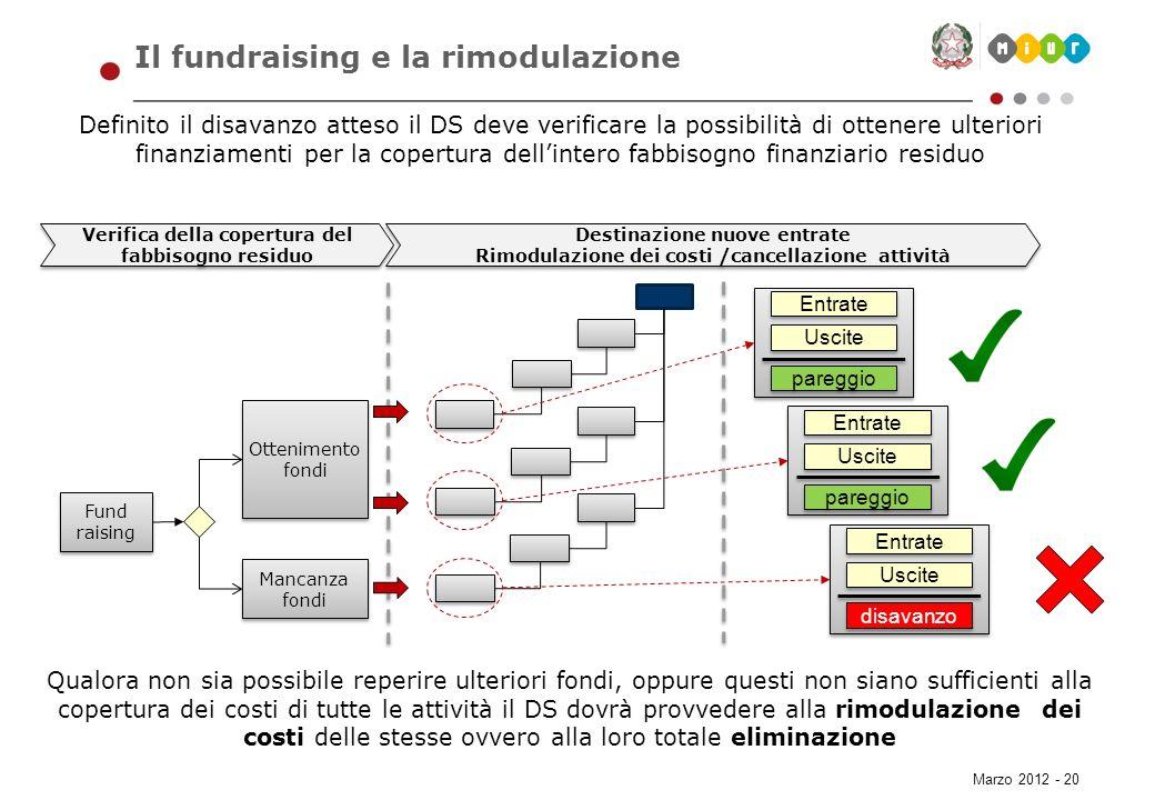 Marzo 2012 - 20 Il fundraising e la rimodulazione Definito il disavanzo atteso il DS deve verificare la possibilità di ottenere ulteriori finanziament