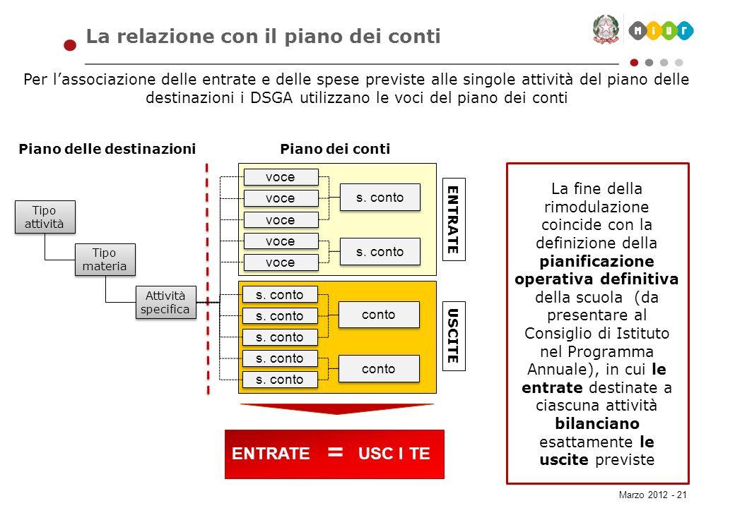 Marzo 2012 - 21 La relazione con il piano dei conti Per lassociazione delle entrate e delle spese previste alle singole attività del piano delle desti