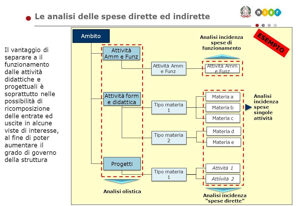 Marzo 2012 - 24 Le analisi delle spese dirette ed indirette Il vantaggio di separare a il funzionamento dalle attività didattiche e progettuali è sopr