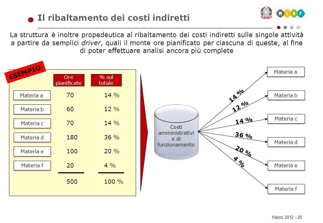Marzo 2012 - 25 Il ribaltamento dei costi indiretti Materia a Materia b Materia c Materia f ESEMPIO Materia d Materia e La struttura è inoltre propede