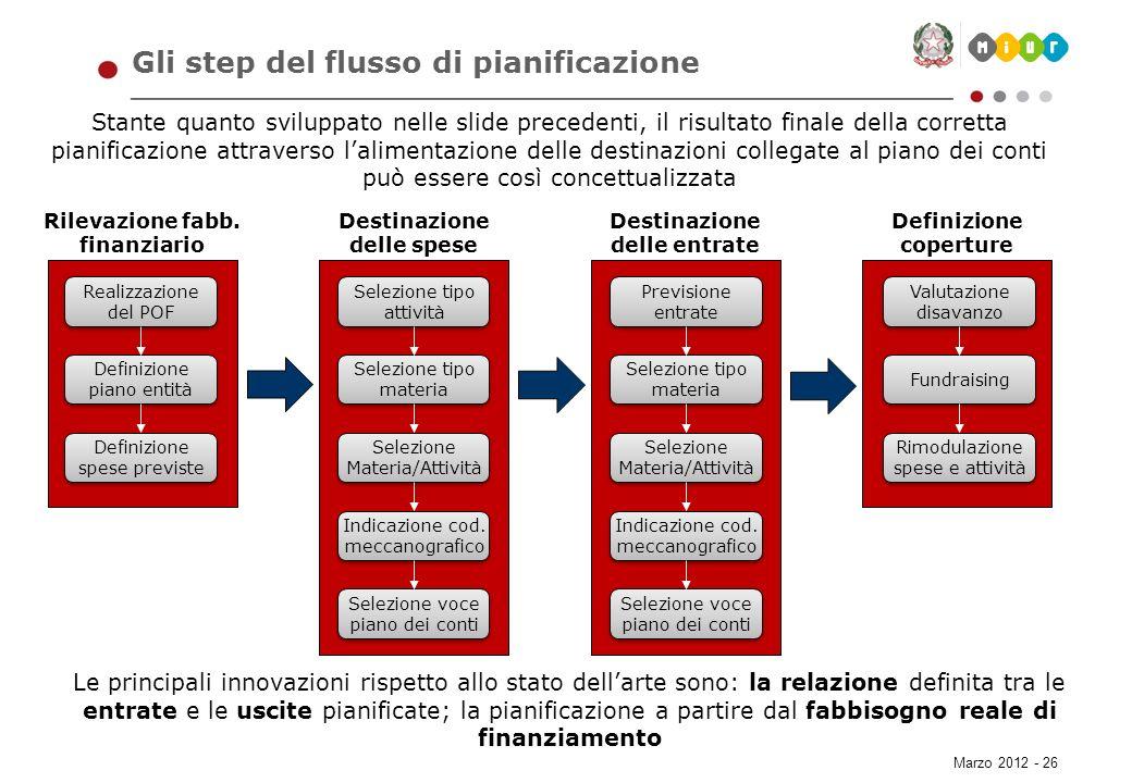 Marzo 2012 - 26 Gli step del flusso di pianificazione Stante quanto sviluppato nelle slide precedenti, il risultato finale della corretta pianificazio