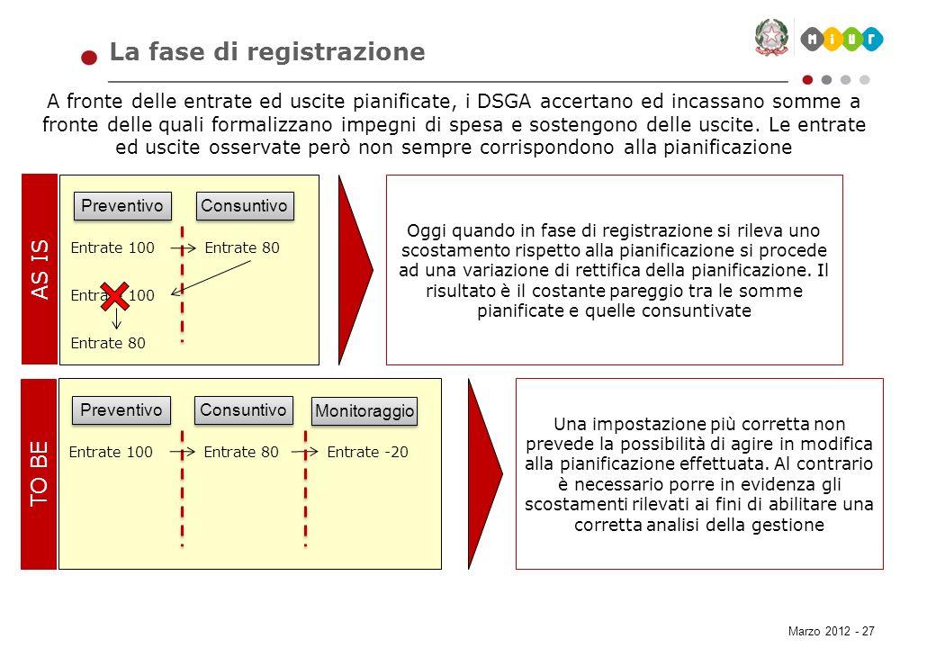 Marzo 2012 - 27 La fase di registrazione A fronte delle entrate ed uscite pianificate, i DSGA accertano ed incassano somme a fronte delle quali formal