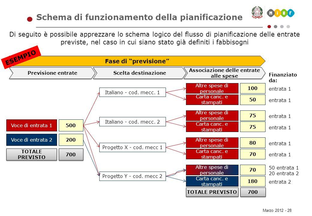 Marzo 2012 - 28 Di seguito è possibile apprezzare lo schema logico del flusso di pianificazione delle entrate previste, nel caso in cui siano stato gi