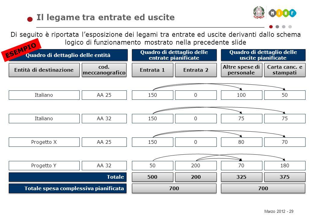 Marzo 2012 - 29 Il legame tra entrate ed uscite Di seguito è riportata lesposizione dei legami tra entrate ed uscite derivanti dallo schema logico di