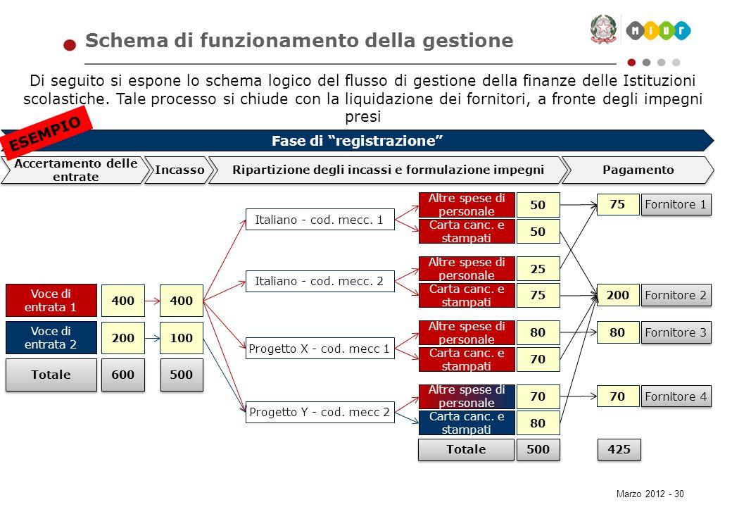 Marzo 2012 - 30 Schema di funzionamento della gestione Di seguito si espone lo schema logico del flusso di gestione della finanze delle Istituzioni sc