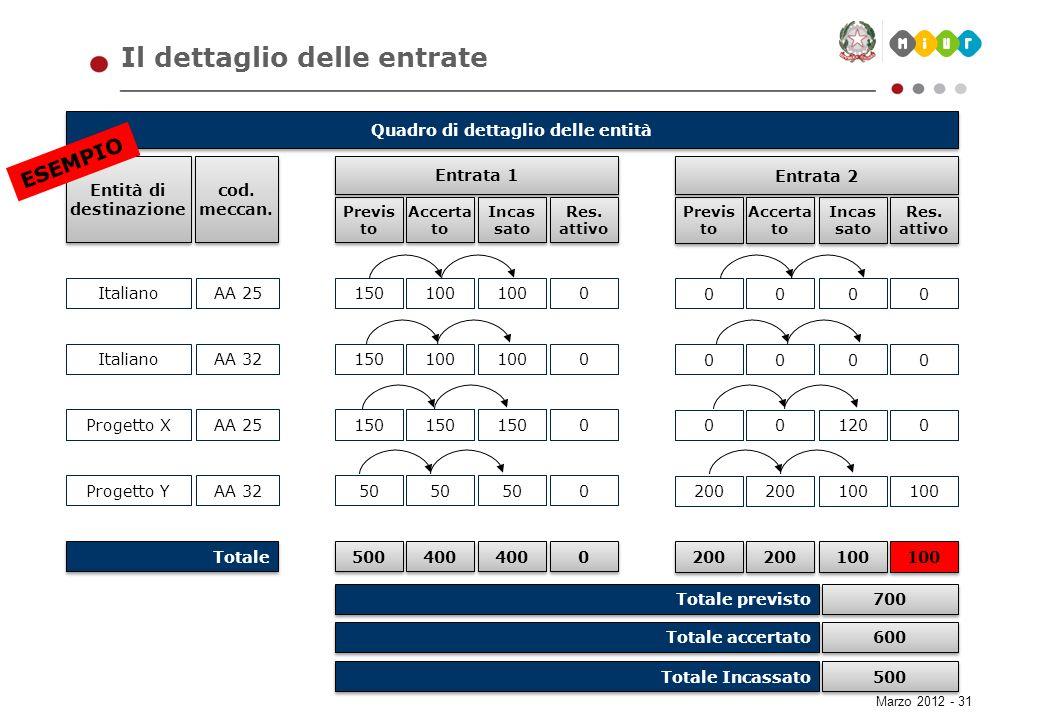 Marzo 2012 - 31 Il dettaglio delle entrate Quadro di dettaglio delle entità Entità di destinazione cod. meccan. Previs to Incas sato Entrata 1 Accerta