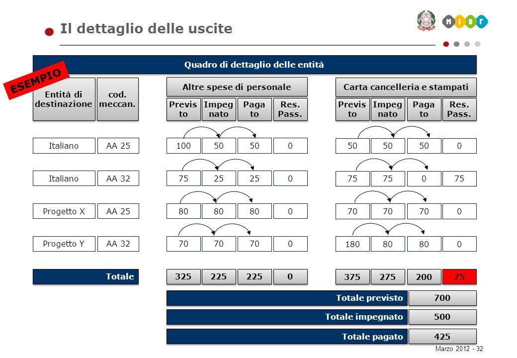 Marzo 2012 - 32 Il dettaglio delle uscite Previs to Paga to Altre spese di personale Impeg nato Res. Pass. Previs to Paga to Carta cancelleria e stamp