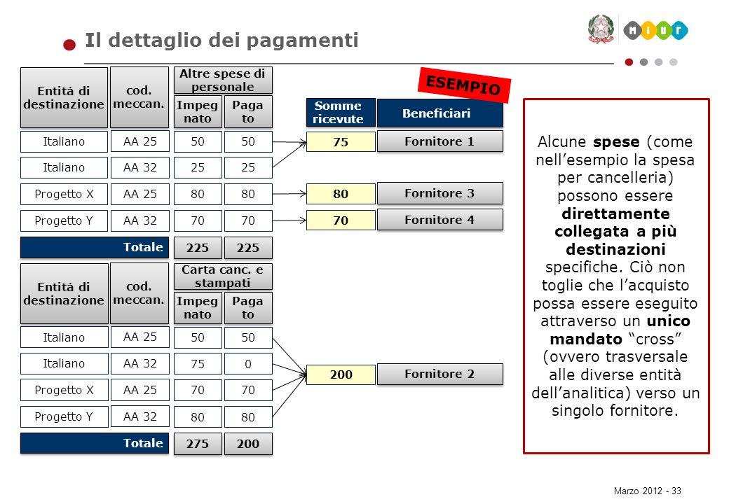 Marzo 2012 - 33 Il dettaglio dei pagamenti Alcune spese (come nellesempio la spesa per cancelleria) possono essere direttamente collegata a più destin