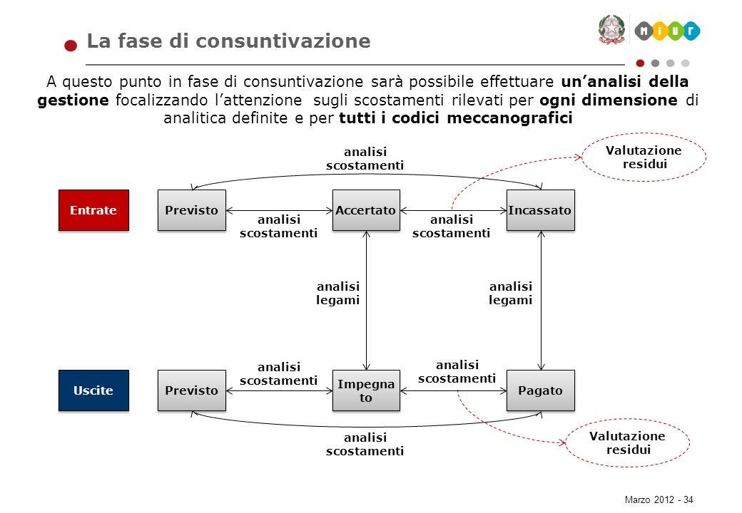 Marzo 2012 - 34 La fase di consuntivazione A questo punto in fase di consuntivazione sarà possibile effettuare unanalisi della gestione focalizzando l
