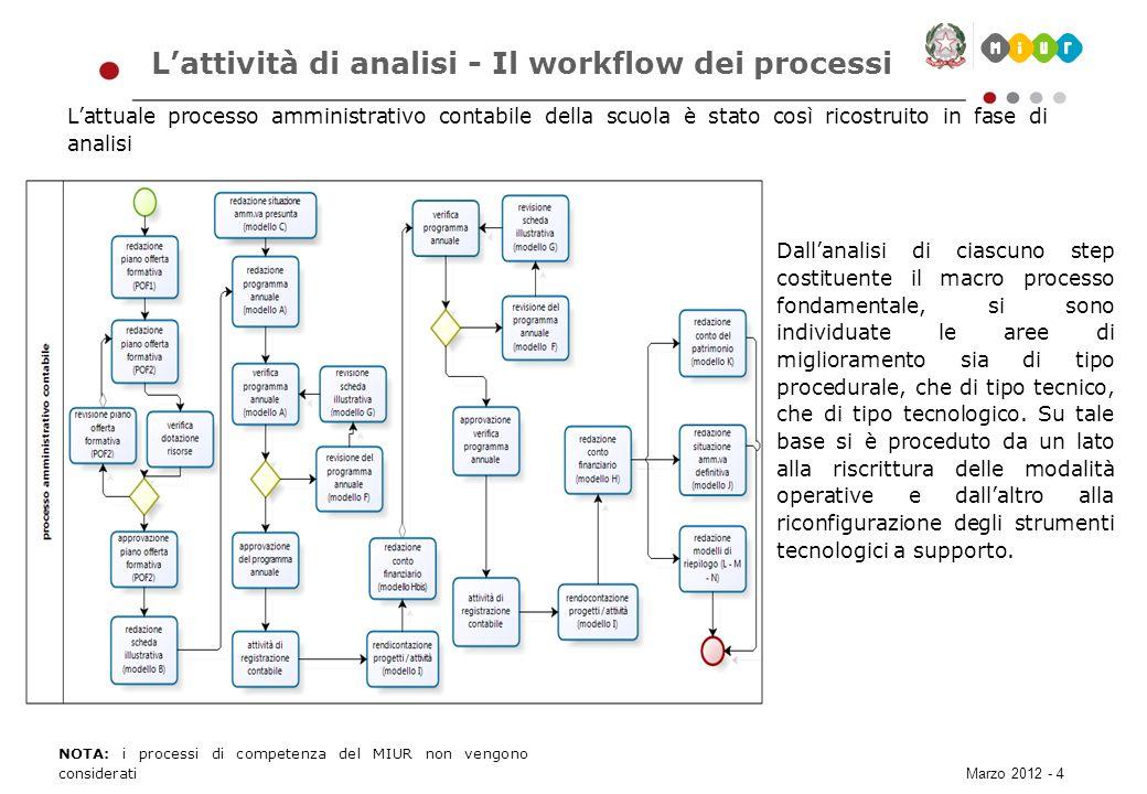 Marzo 2012 - 4 Lattività di analisi - Il workflow dei processi Lattuale processo amministrativo contabile della scuola è stato così ricostruito in fas