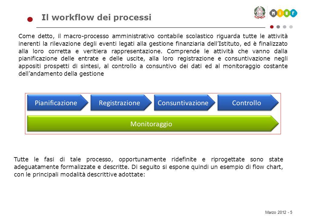 Marzo 2012 - 5 Il workflow dei processi Come detto, il macro-processo amministrativo contabile scolastico riguarda tutte le attività inerenti la rilev