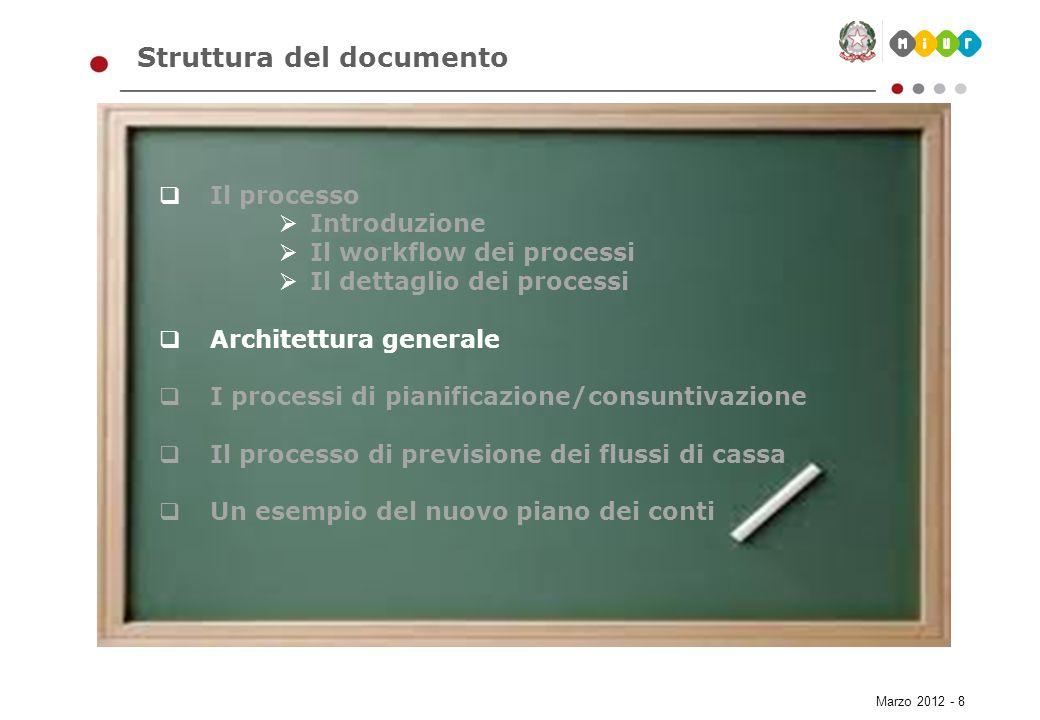Marzo 2012 - 39 Struttura del documento Il processo Introduzione Il workflow dei processi Il dettaglio dei processi Architettura generale I processi di pianificazione/consuntivazione Il processo di previsione dei flussi di cassa Un esempio del nuovo piano dei conti