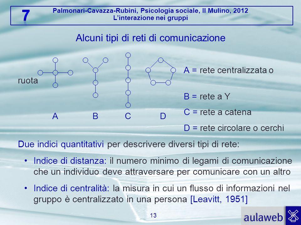 Palmonari-Cavazza-Rubini, Psicologia sociale, Il Mulino, 2012 Linterazione nei gruppi Alcuni tipi di reti di comunicazione A = rete centralizzata o ru