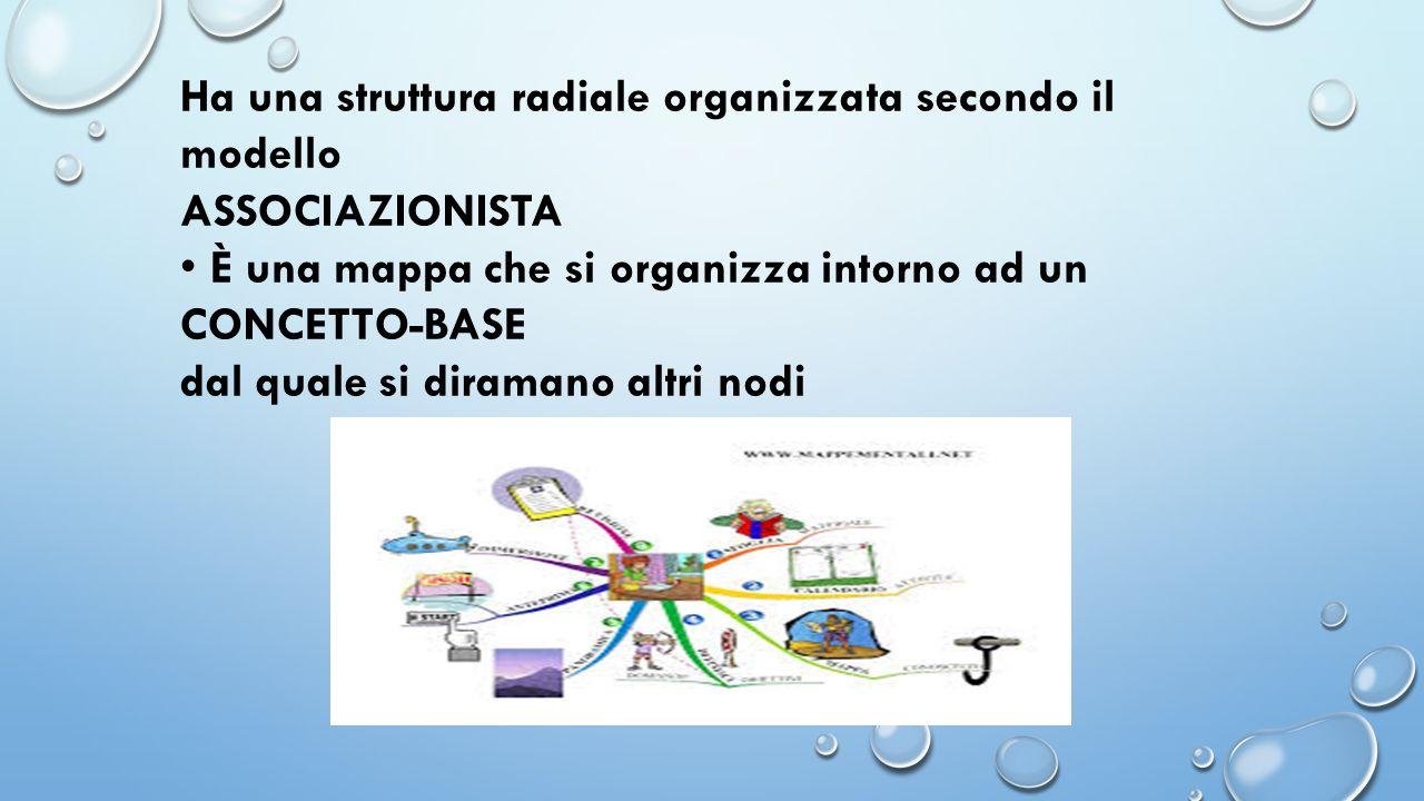 Ha una struttura radiale organizzata secondo il modello ASSOCIAZIONISTA È una mappa che si organizza intorno ad un CONCETTO-BASE dal quale si diramano