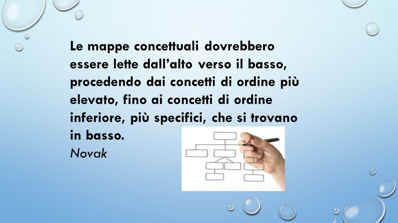 Le mappe concettuali dovrebbero essere lette dallalto verso il basso, procedendo dai concetti di ordine più elevato, fino ai concetti di ordine inferi