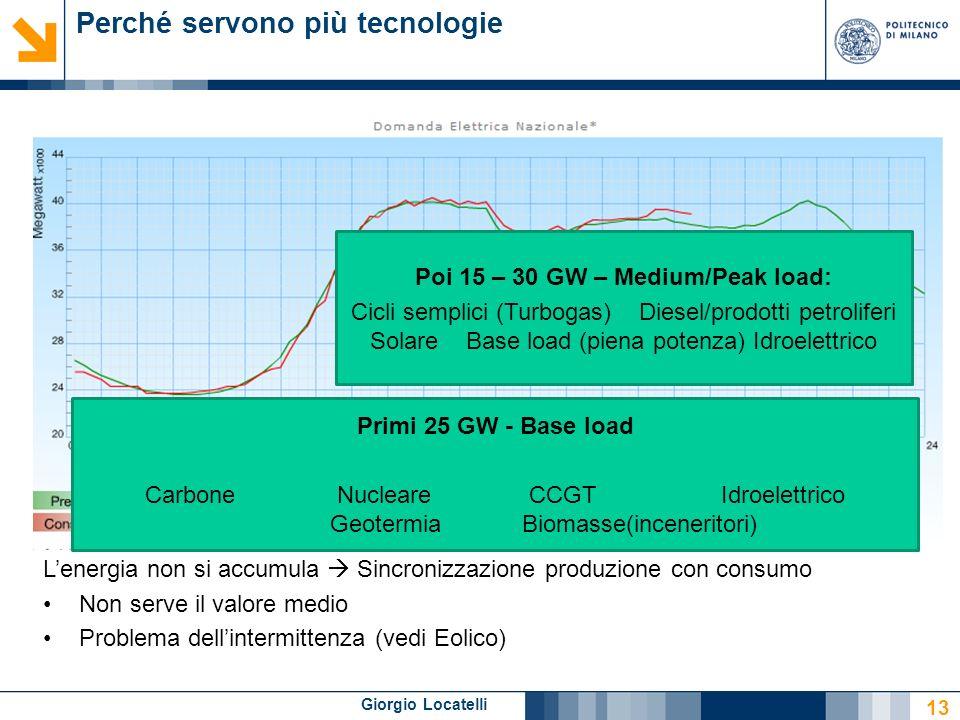 Giorgio Locatelli Perché servono più tecnologie 13 Primi 25 GW - Base load CarboneNucleareCCGTIdroelettrico GeotermiaBiomasse(inceneritori) Poi 15 – 30 GW – Medium/Peak load: Cicli semplici (Turbogas)Diesel/prodotti petroliferi SolareBase load (piena potenza) Idroelettrico Lenergia non si accumula Sincronizzazione produzione con consumo Non serve il valore medio Problema dellintermittenza (vedi Eolico)