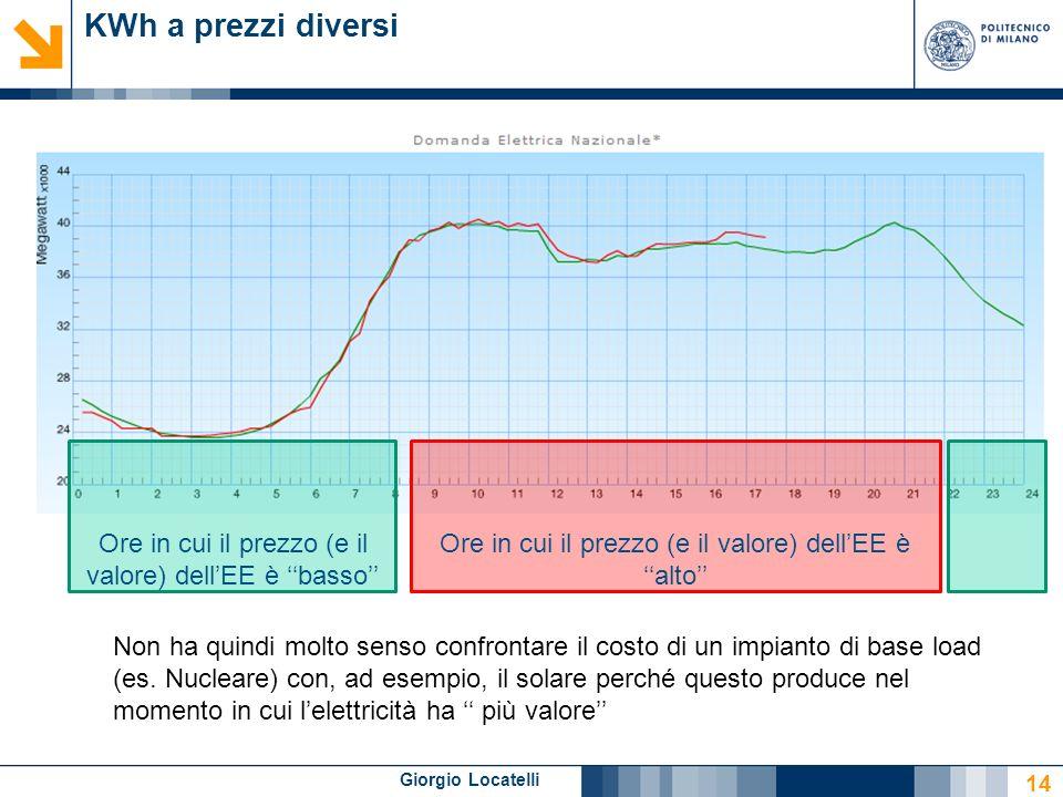 Giorgio Locatelli KWh a prezzi diversi 14 Ore in cui il prezzo (e il valore) dellEE è basso Ore in cui il prezzo (e il valore) dellEE è alto Non ha quindi molto senso confrontare il costo di un impianto di base load (es.