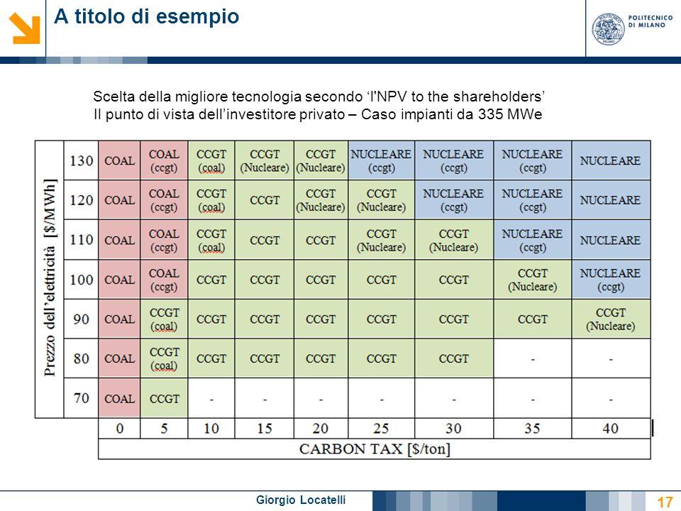 Giorgio Locatelli A titolo di esempio 17 Scelta della migliore tecnologia secondo l'NPV to the shareholders Il punto di vista dellinvestitore privato