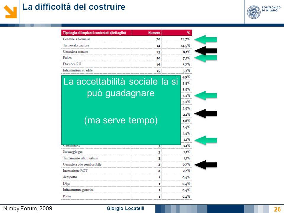 Giorgio Locatelli La difficoltà del costruire 26 Nimby Forum, 2009 La accettabilità sociale la si può guadagnare (ma serve tempo)