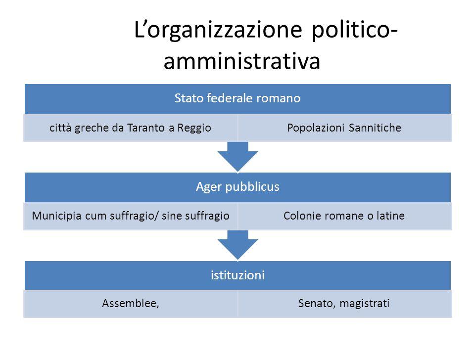 Lorganizzazione politico- amministrativa istituzioni Assemblee,Senato, magistrati Ager pubblicus Municipia cum suffragio/ sine suffragioColonie romane