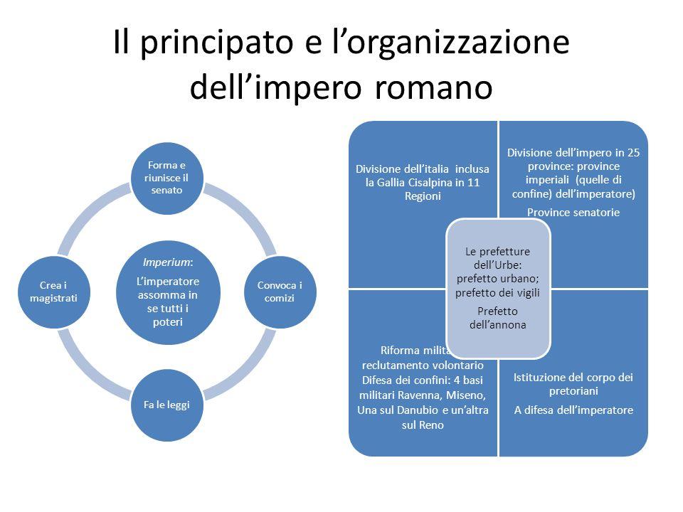 Il principato e lorganizzazione dellimpero romano Imperium: Limperatore assomma in se tutti i poteri Forma e riunisce il senato Convoca i comizi Fa le