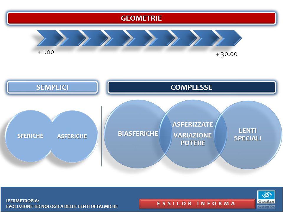 SEMPLICISEMPLICICOMPLESSECOMPLESSE GEOMETRIEGEOMETRIE + 1.00 + 30.00 ESSILOR INFORMA IPERMETROPIA: EVOLUZIONE TECNOLOGICA DELLE LENTI OFTALMICHE