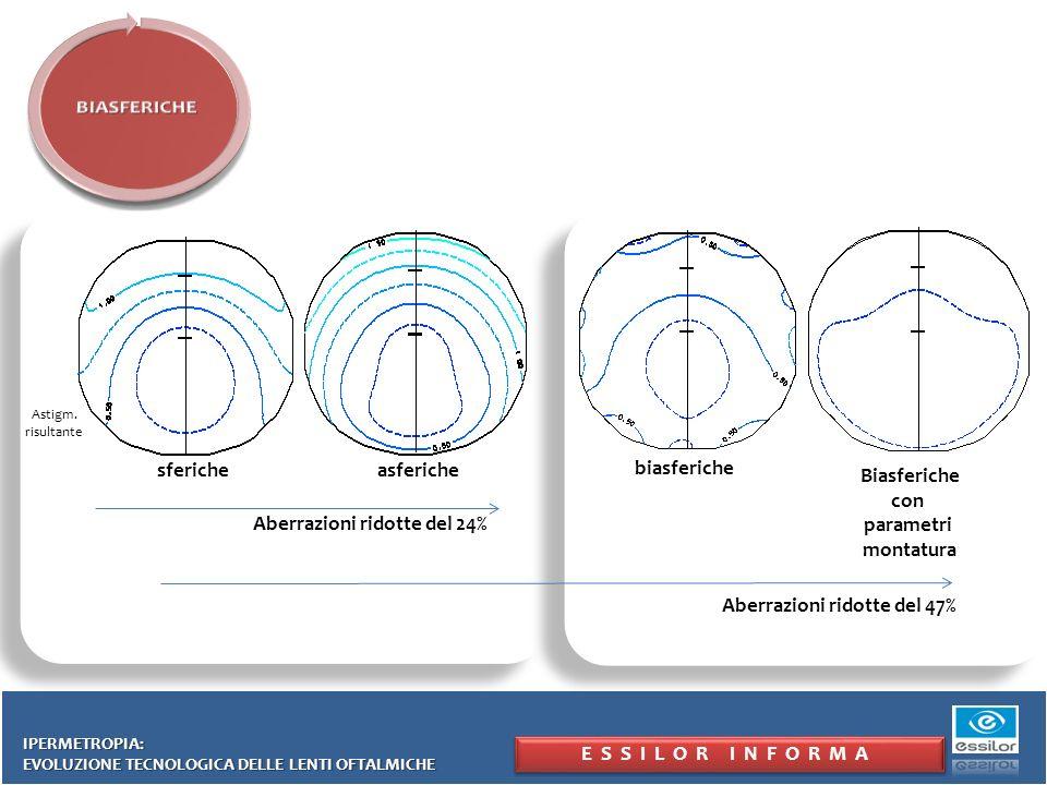 ESSILOR INFORMA IPERMETROPIA: EVOLUZIONE TECNOLOGICA DELLE LENTI OFTALMICHE Astigm. risultante Aberrazioni ridotte del 24% sfericheasferiche Aberrazio