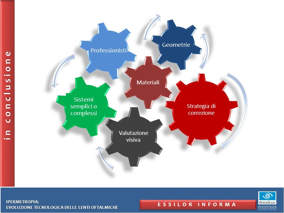 Valutazione visiva Sistemi semplici o complessi in conclusione Professionisti ESSILOR INFORMA IPERMETROPIA: EVOLUZIONE TECNOLOGICA DELLE LENTI OFTALMI