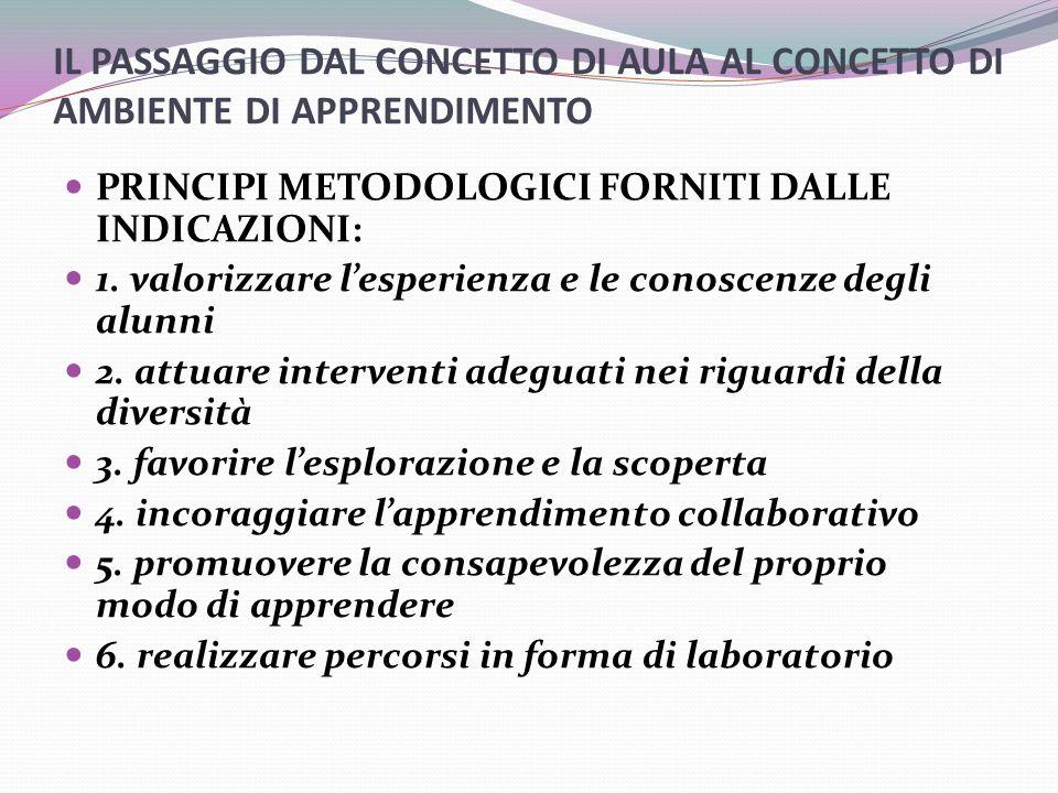 IL PASSAGGIO DAL CONCETTO DI AULA AL CONCETTO DI AMBIENTE DI APPRENDIMENTO PRINCIPI METODOLOGICI FORNITI DALLE INDICAZIONI: 1.