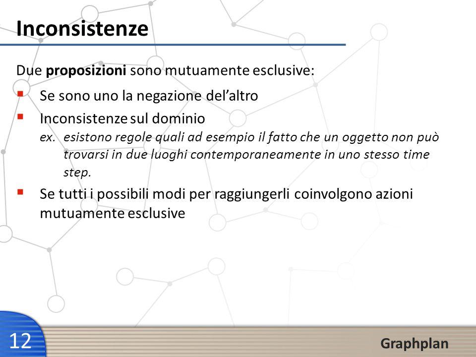 12 Graphplan Inconsistenze Due proposizioni sono mutuamente esclusive: Se sono uno la negazione delaltro Inconsistenze sul dominio ex. esistono regole