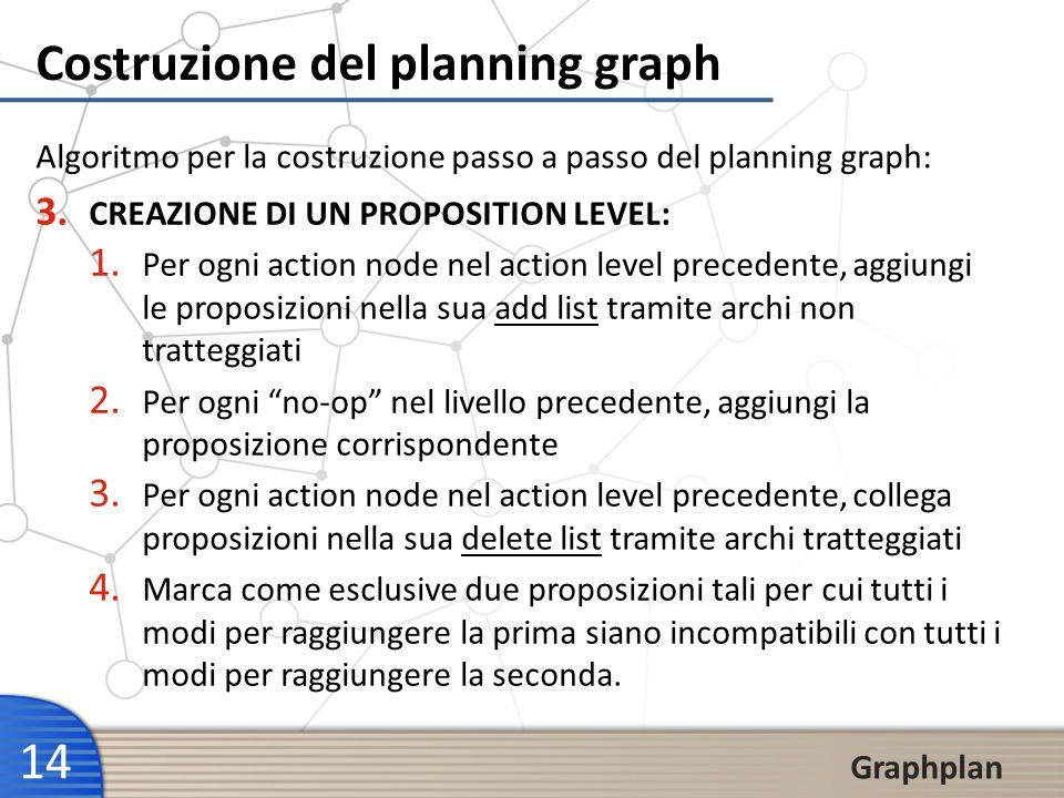 14 Graphplan Costruzione del planning graph 3. CREAZIONE DI UN PROPOSITION LEVEL: 1. Per ogni action node nel action level precedente, aggiungi le pro