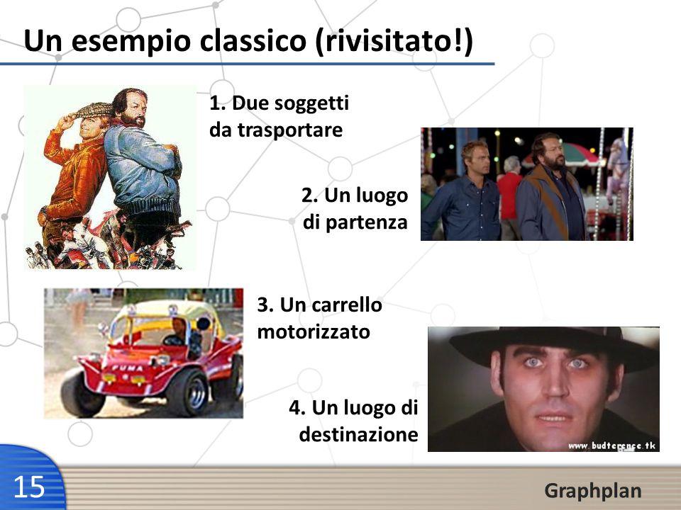 15 Graphplan Un esempio classico (rivisitato!) 3. Un carrello motorizzato 1. Due soggetti da trasportare 2. Un luogo di partenza 4. Un luogo di destin