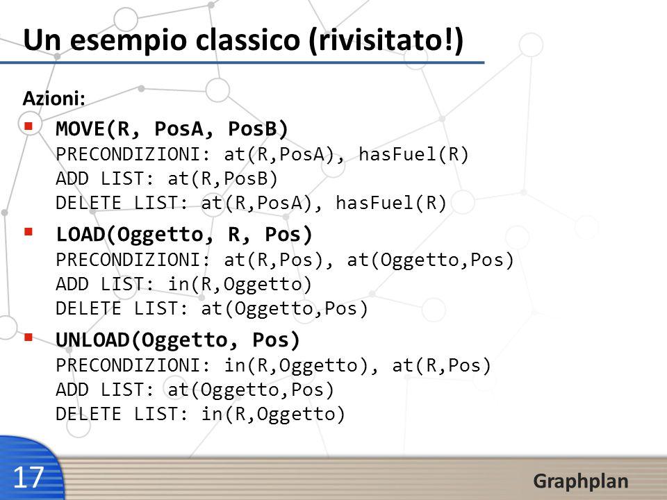 17 Graphplan Un esempio classico (rivisitato!) Azioni: MOVE(R, PosA, PosB) PRECONDIZIONI: at(R,PosA), hasFuel(R) ADD LIST: at(R,PosB) DELETE LIST: at(