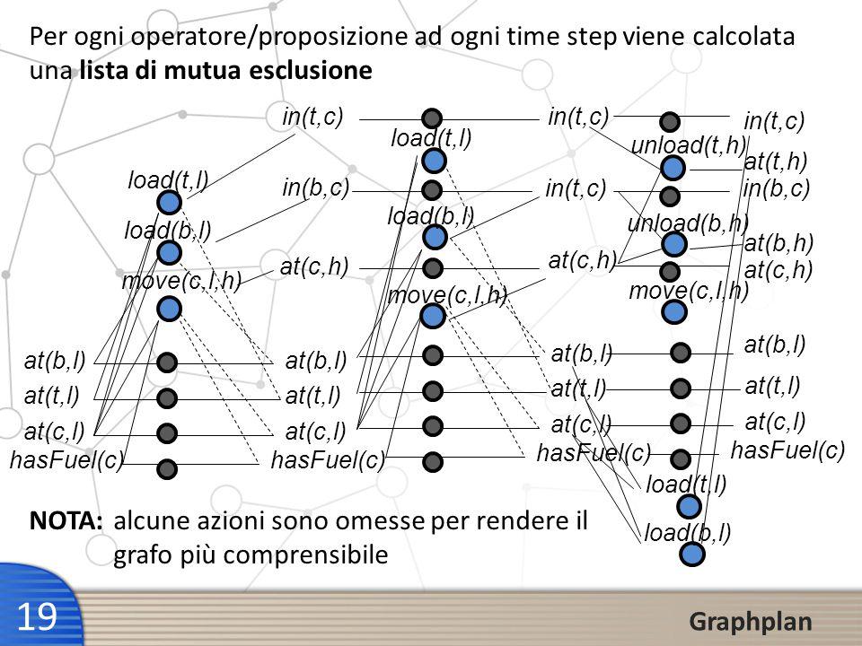 19 Graphplan at(b,l) at(t,l) at(c,l) hasFuel(c) at(b,l) at(t,l) at(c,l) hasFuel(c) load(b,l) move(c,l,h) load(t,l) at(c,h) in(b,c) in(t,c) at(b,l) at(