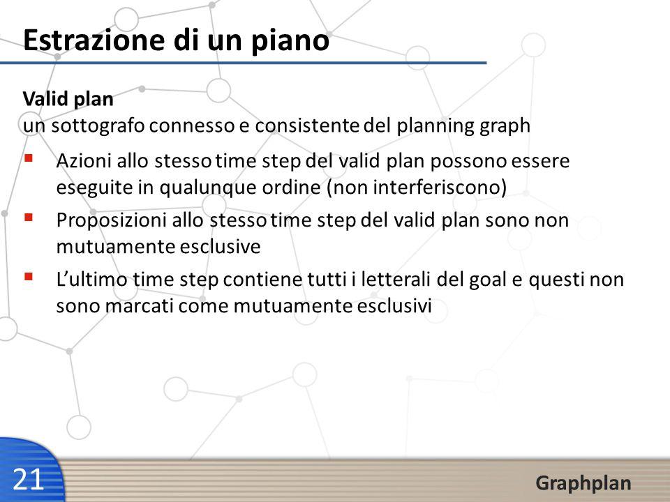 21 Graphplan Estrazione di un piano Valid plan un sottografo connesso e consistente del planning graph Azioni allo stesso time step del valid plan pos